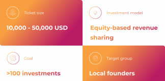 Unconventional Capital launches innovative funding for local early-stage startups